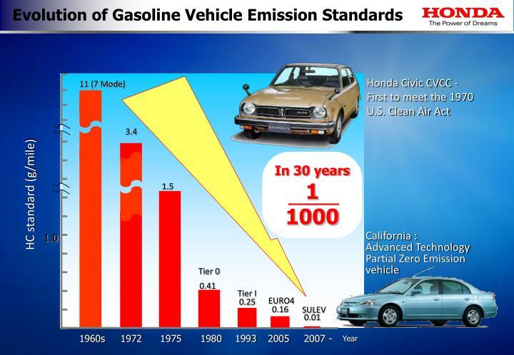 Evolution of Gasoline Vehicle Emission Standards