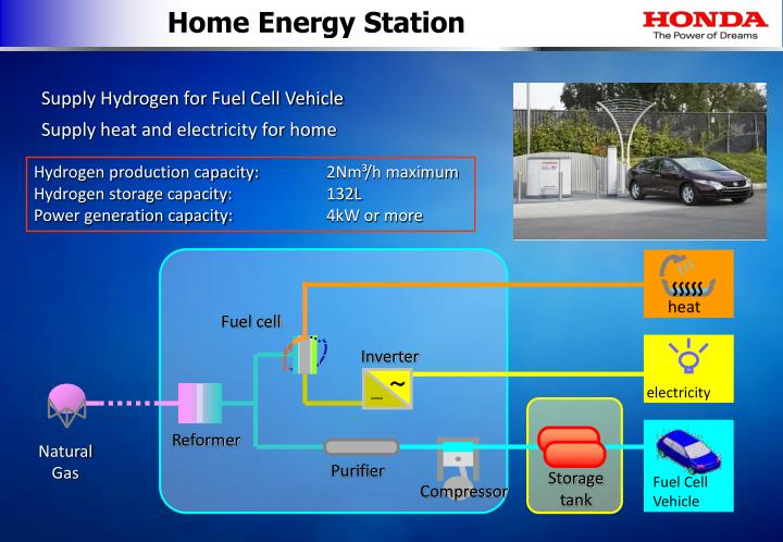 Home Energy Station