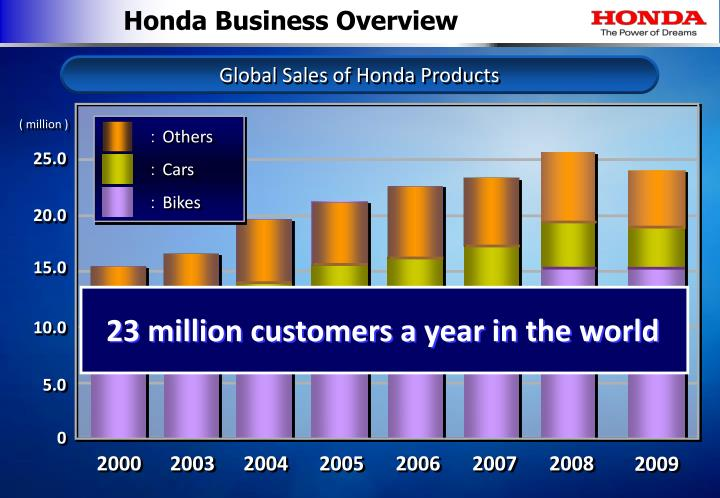 Honda Business Overview