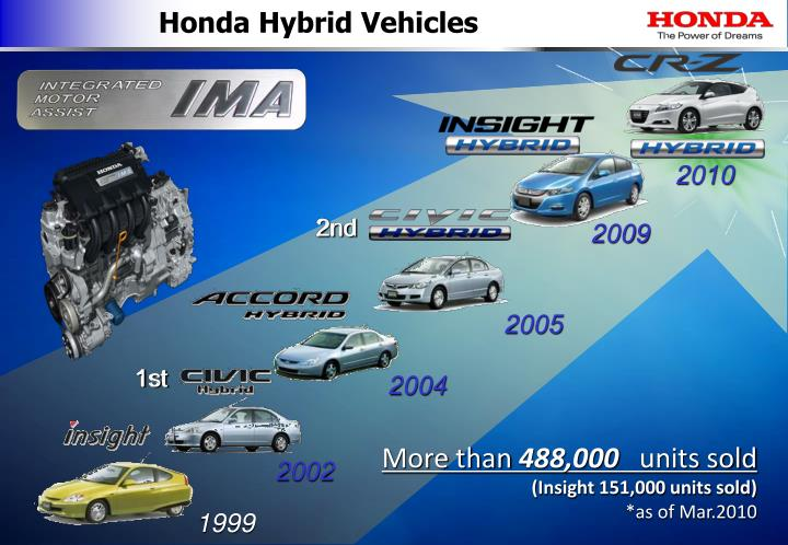 Honda Hybrid Vehicles
