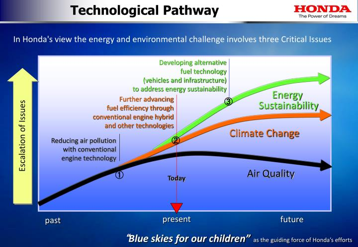 Technological Pathway