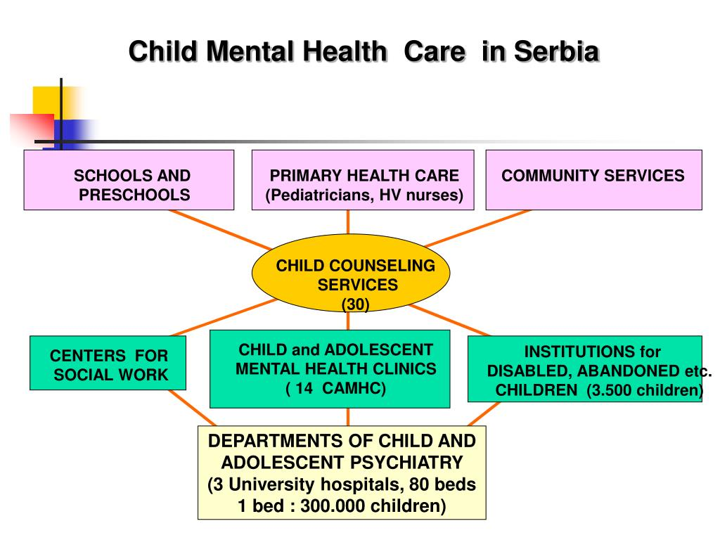 PPT - Challenges of C hild and Adolescent Psychiatry in
