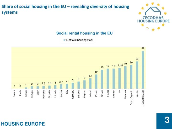 Share of social housing in the eu revealing diversity of housing systems