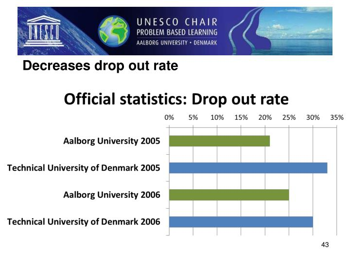 Decreases drop out rate