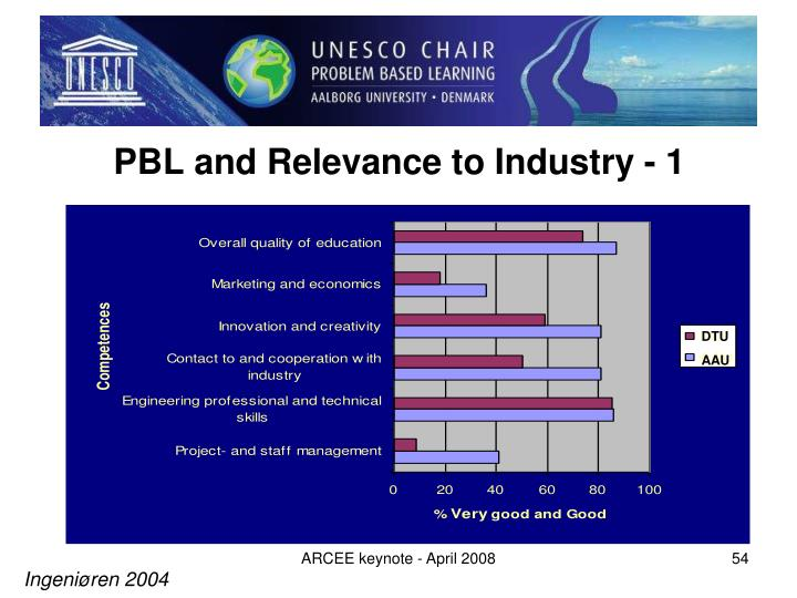 PBL and Relevance to Industry - 1