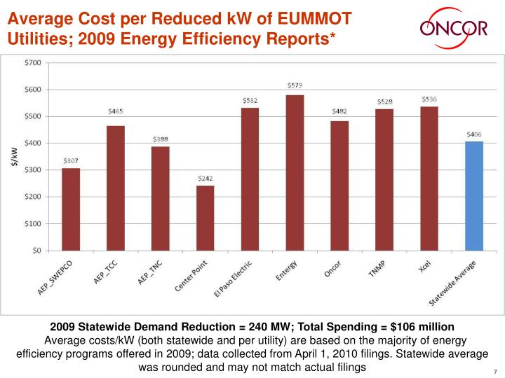 Average Cost per Reduced kW of EUMMOT Utilities; 2009 Energy Efficiency Reports*