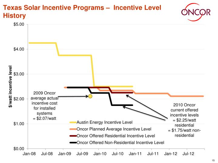 Texas Solar Incentive Programs –  Incentive Level History