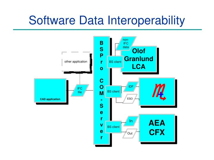 Software data interoperability