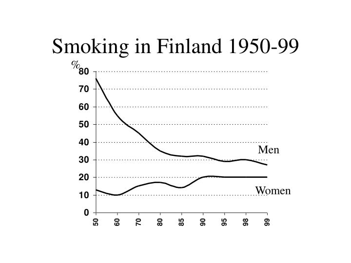 smoking in finland 1950 99