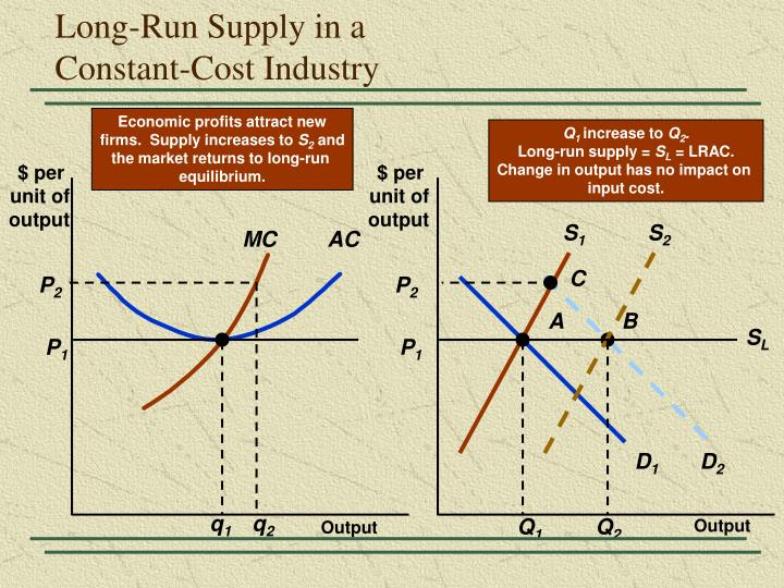 Economic profits attract new