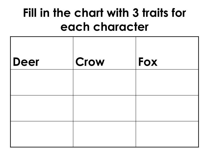 Fill in the chart with 3 traits for each character