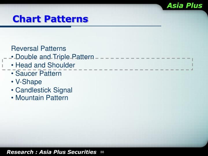 Chart Patterns