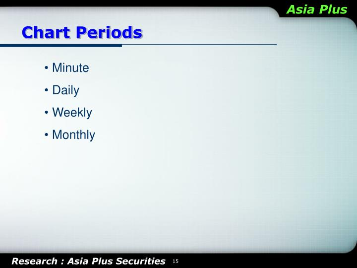 Chart Periods
