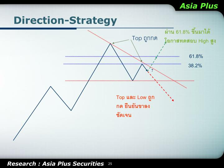 Direction-Strategy