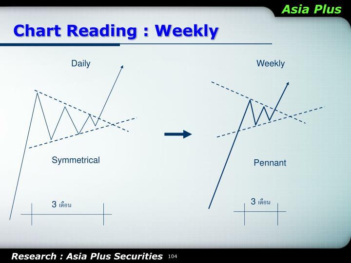 Chart Reading :