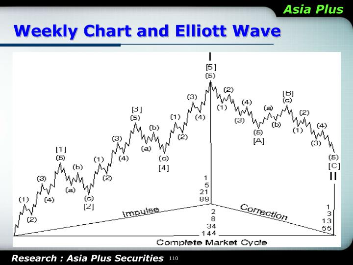 Weekly Chart and Elliott Wave