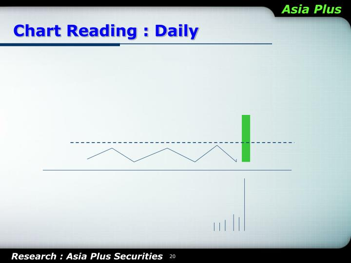 Chart Reading : Daily