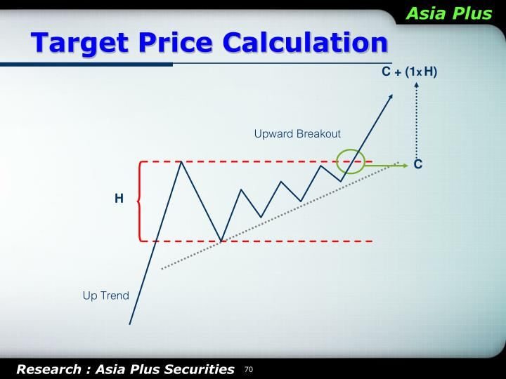 Target Price Calculation