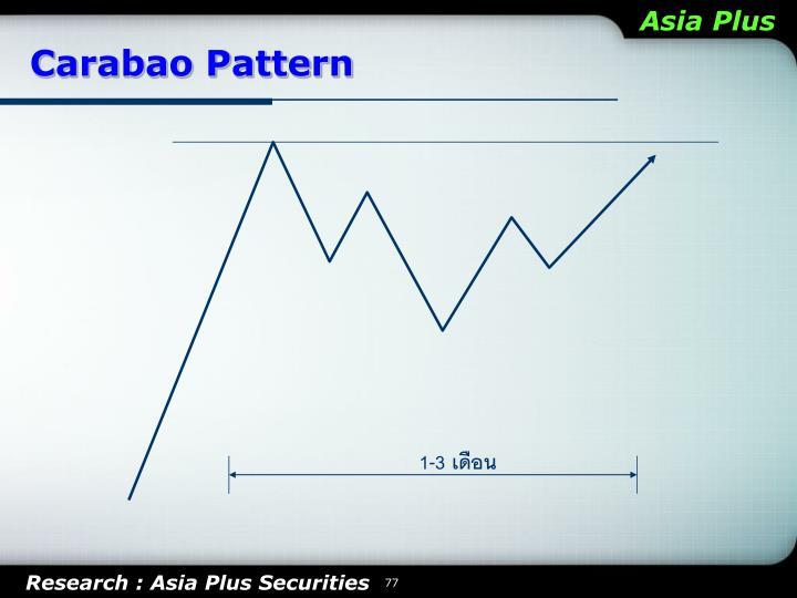 Carabao Pattern