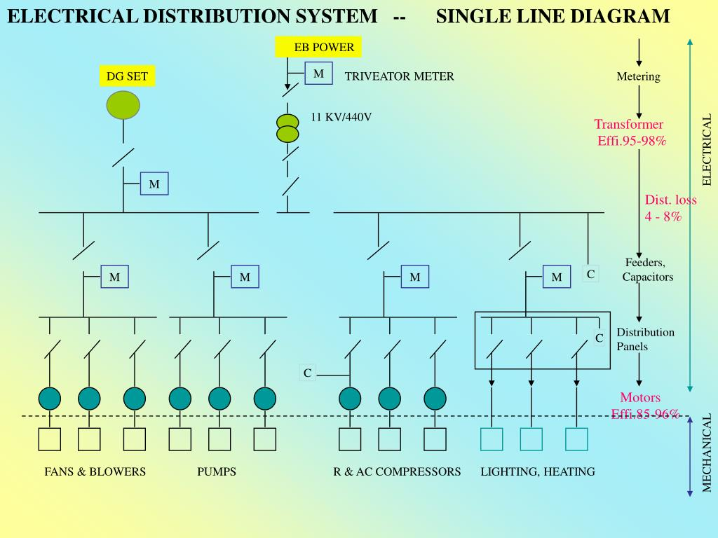 electrical distribution system -- single line diagram eb power m dg set  triveator meter metering 11 kv/440v transformer effi 95-98% m dist  loss 4  - 8%