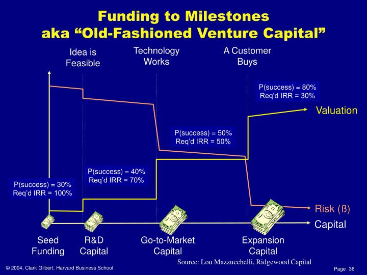 Funding to Milestones