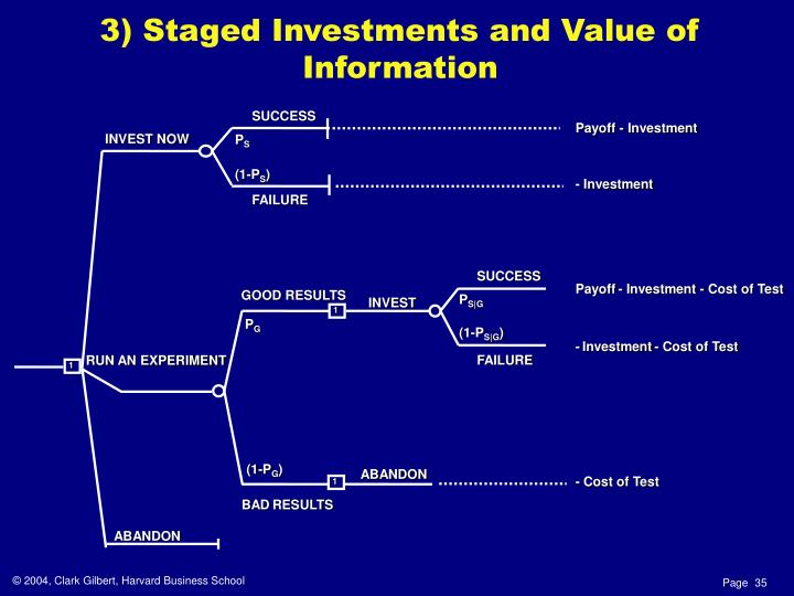 3) Staged Investments and Value of Information