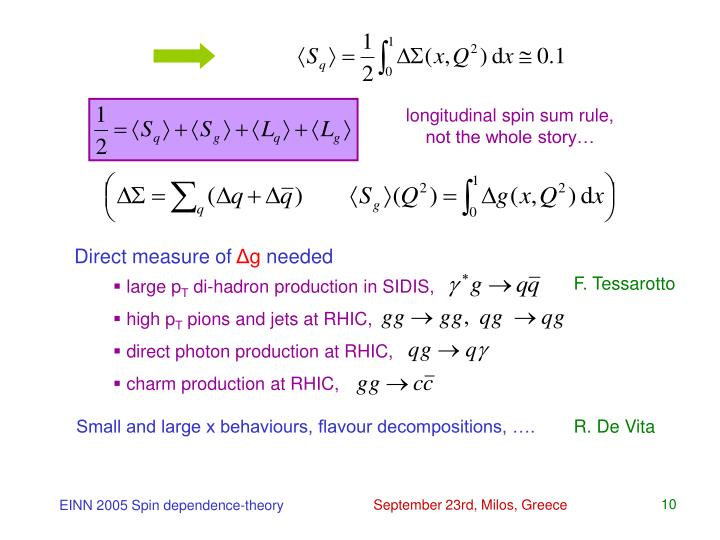 longitudinal spin sum rule, not the whole story…