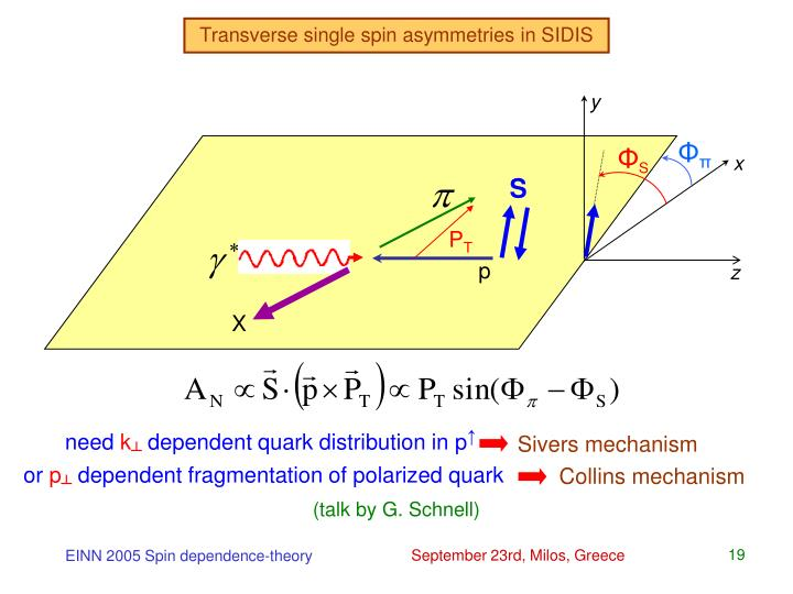 Transverse single spin asymmetries in SIDIS