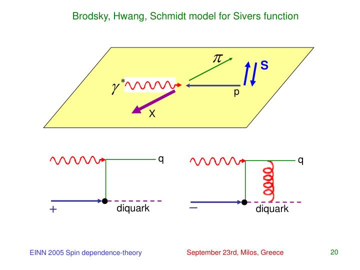 Brodsky, Hwang, Schmidt model for Sivers function