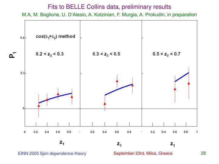 Fits to BELLE Collins data, preliminary results