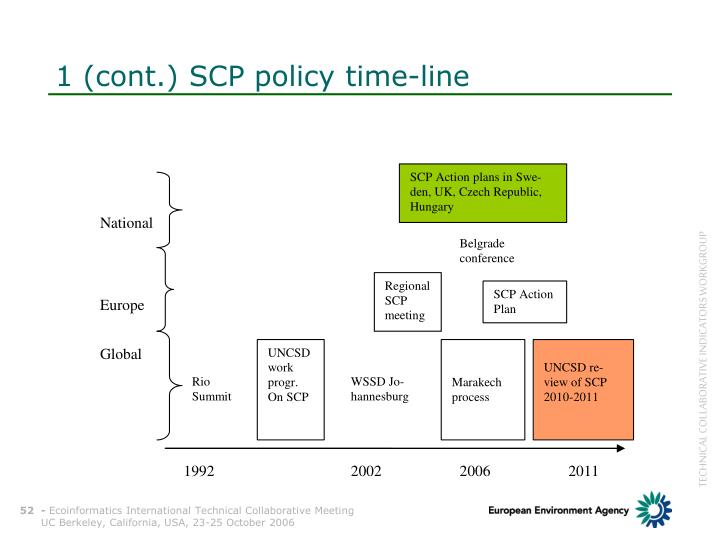 1 (cont.) SCP policy time-line