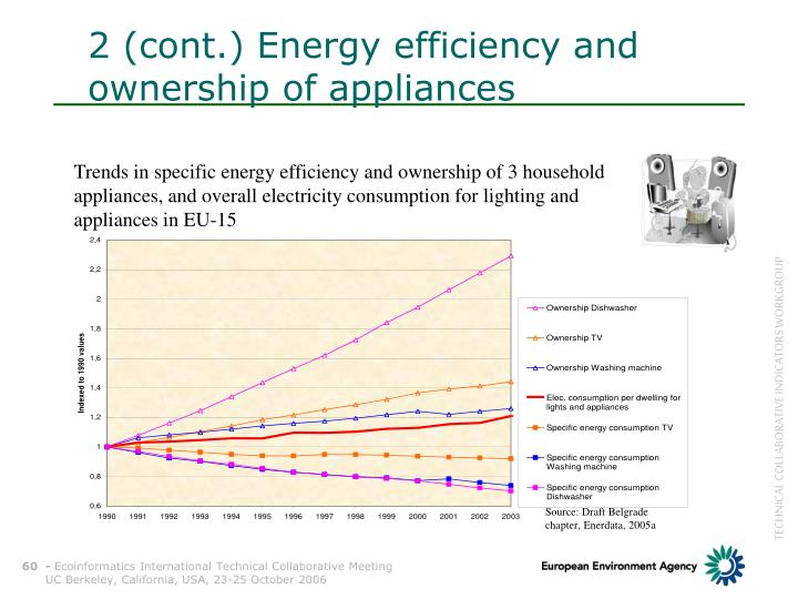 2 (cont.) Energy efficiency and
