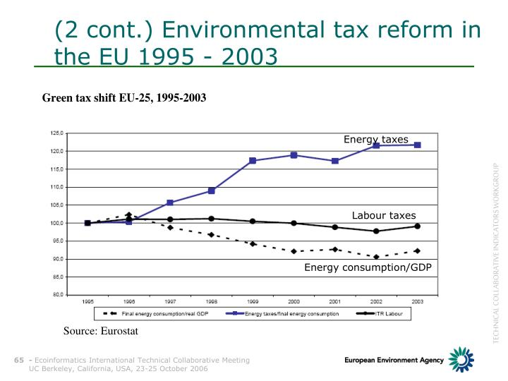 (2 cont.) Environmental tax reform in the EU 1995 - 2003