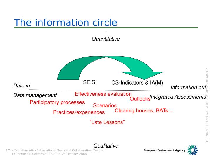 The information circle