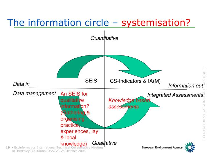 The information circle –