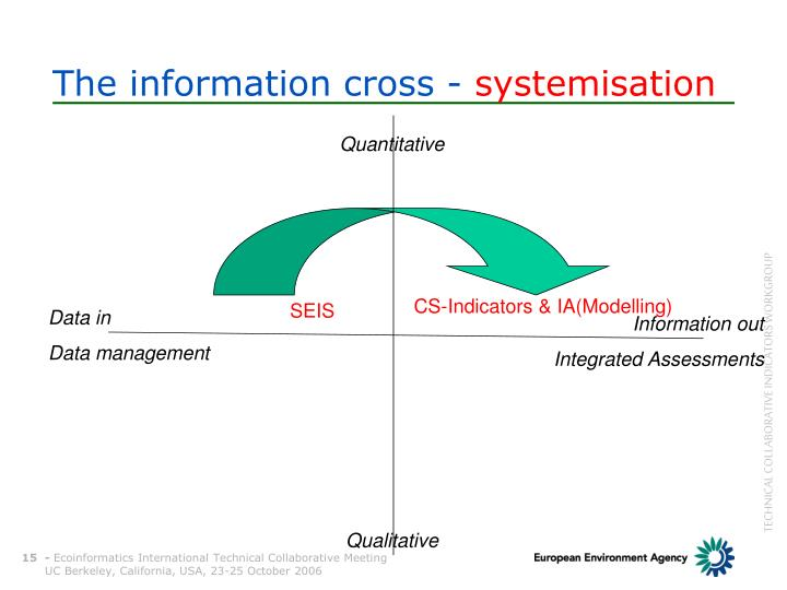 The information cross -
