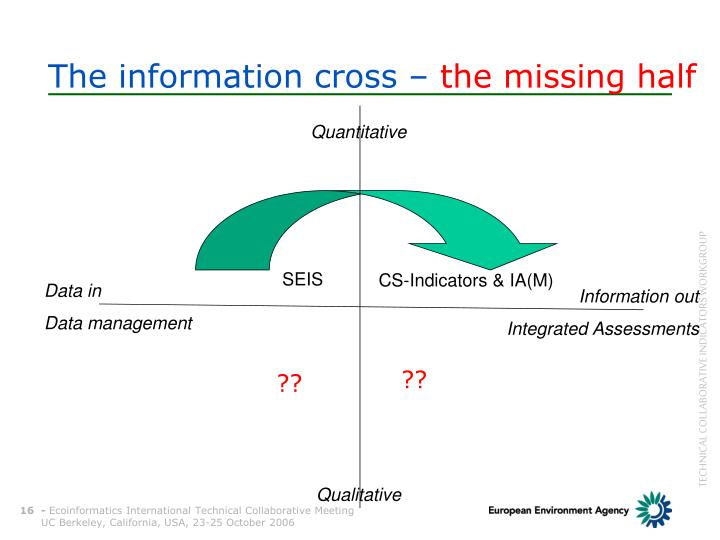 The information cross –