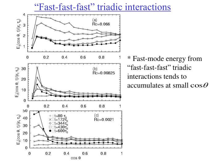 """""""Fast-fast-fast"""" triadic interactions"""