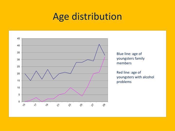 Age distribution1