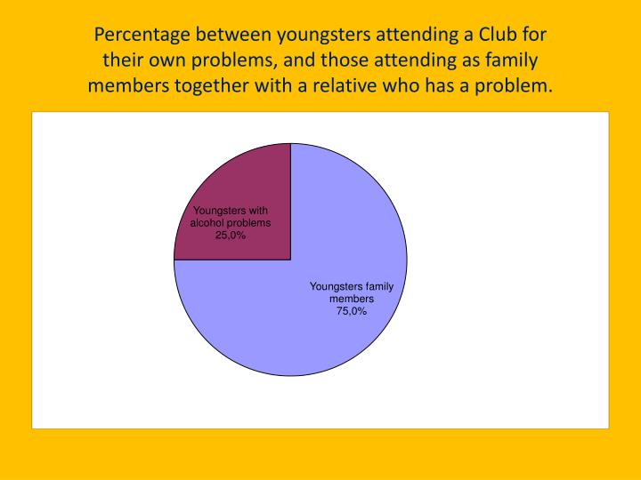 Percentage between youngsters attending a Club for