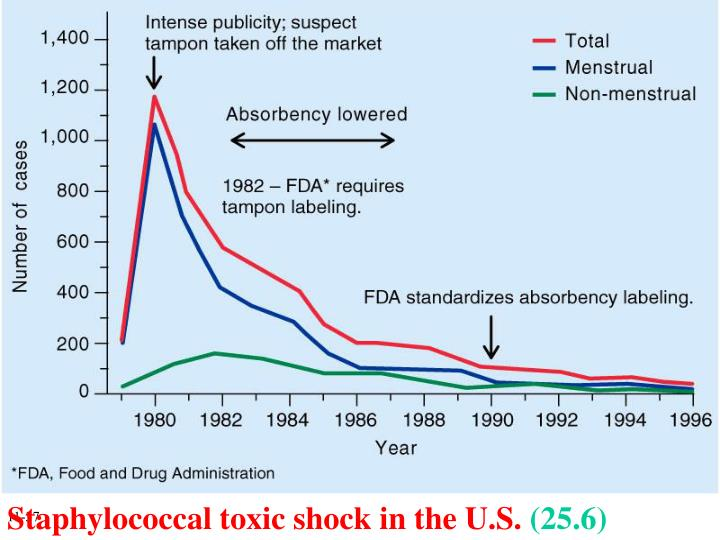 Staphylococcal toxic shock in the U.S.