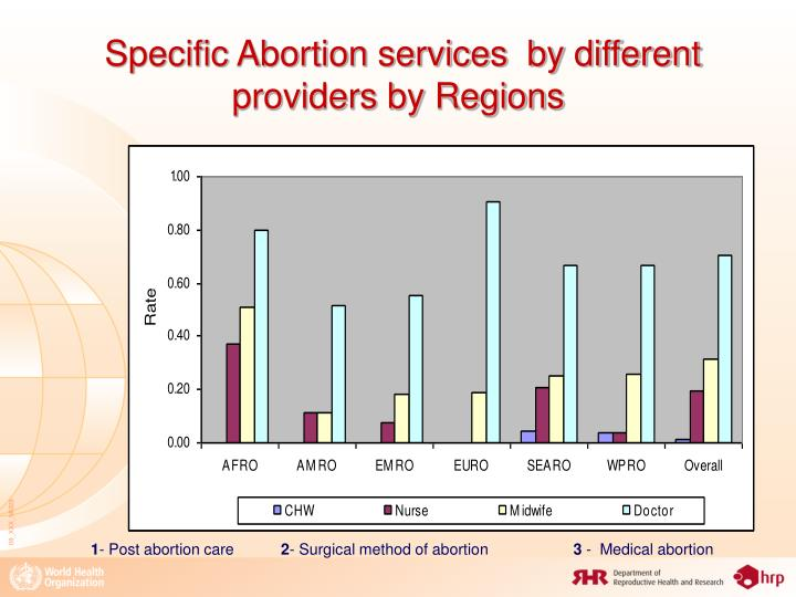 abortion not on specific race Abortion - topic overview articles on abortion abortion abortion the most widely used methods for abortion do not prevent a woman from becoming pregnant later.