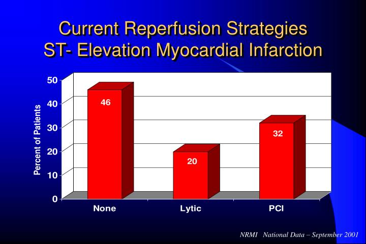 Current Reperfusion Strategies