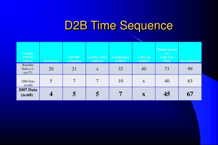 D2B Time Sequence