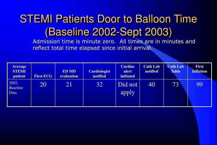 STEMI Patients Door to Balloon Time
