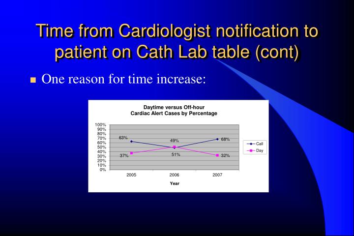Time from Cardiologist notification to patient on Cath Lab table (cont)