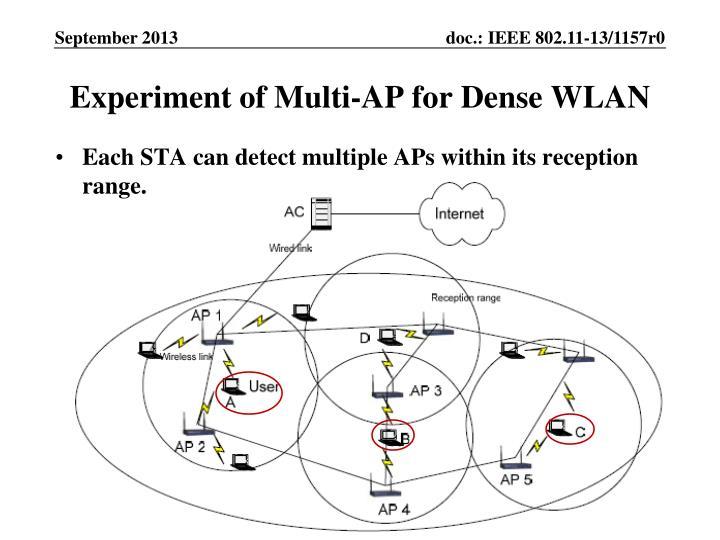 Experiment of Multi-AP for Dense WLAN