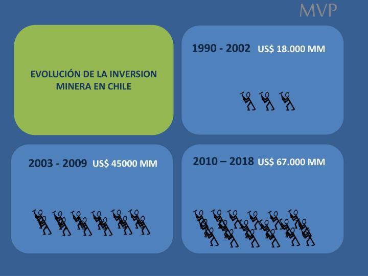 EVOLUCIÓN DE LA INVERSION MINERA EN CHILE