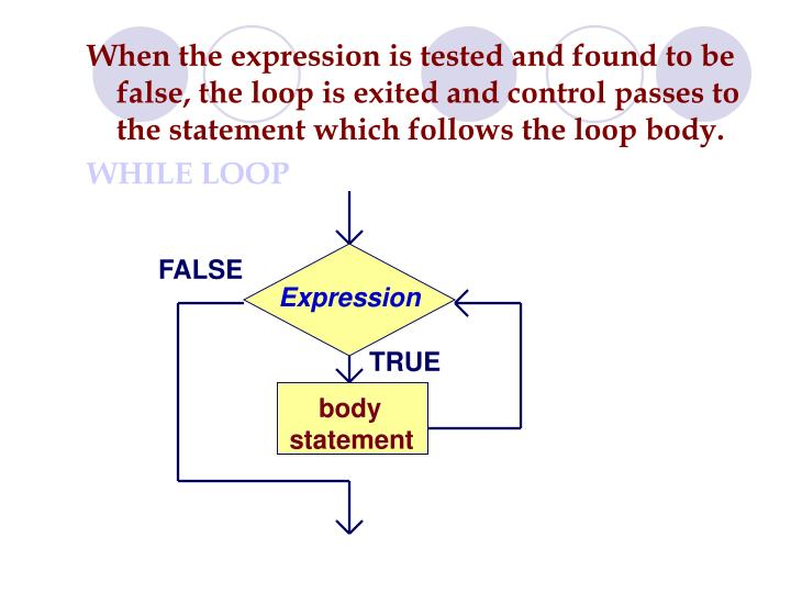 When the expression is tested and found to be false, the loop is exited and control passes to the statement which follows the loop body.