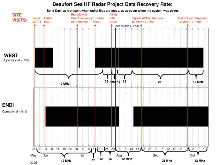 Beaufort Sea HF Radar Project Data Recovery Rate: